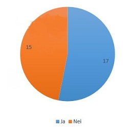 Vi spurte 32 elever.Er kantinen bra nok? Diagram: Jens og Andreas