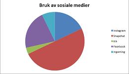 sosiale medier diagram 260